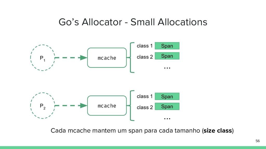 Go's Allocator - Small Allocations 56 P 1 P 2 m...