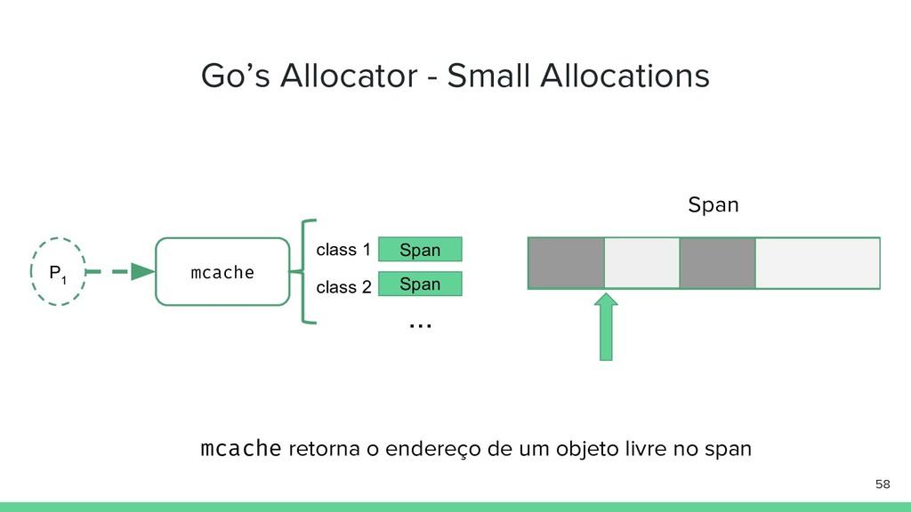 Go's Allocator - Small Allocations 58 P 1 mcach...