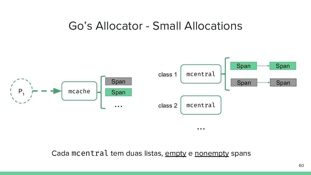 Go's Allocator - Small Allocations 60 P 1 mcach...