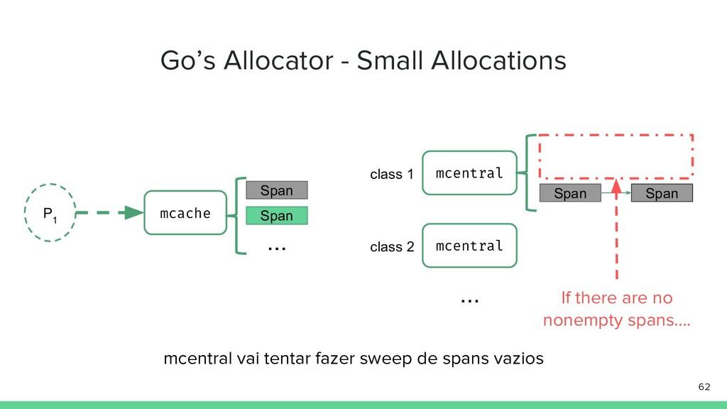 Go's Allocator - Small Allocations 62 P 1 mcach...