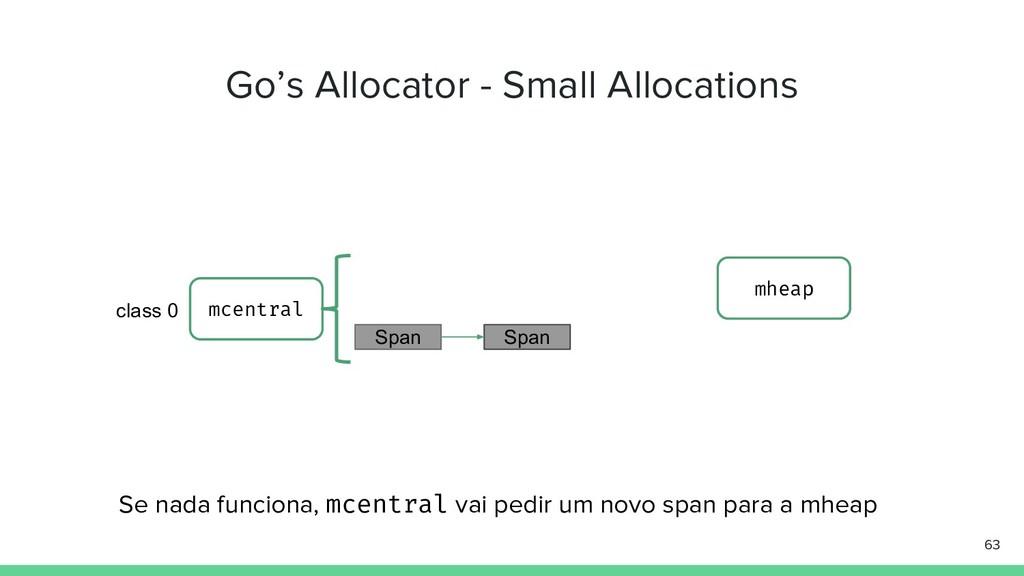 Go's Allocator - Small Allocations 63 Se nada f...