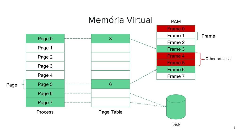 Memória Virtual 8 Frame 0 Frame 1 Frame 2 Frame...