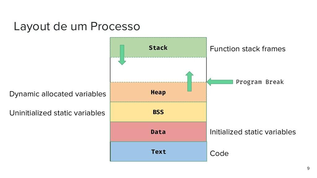 Layout de um Processo 9 Text Data Heap BSS Stac...