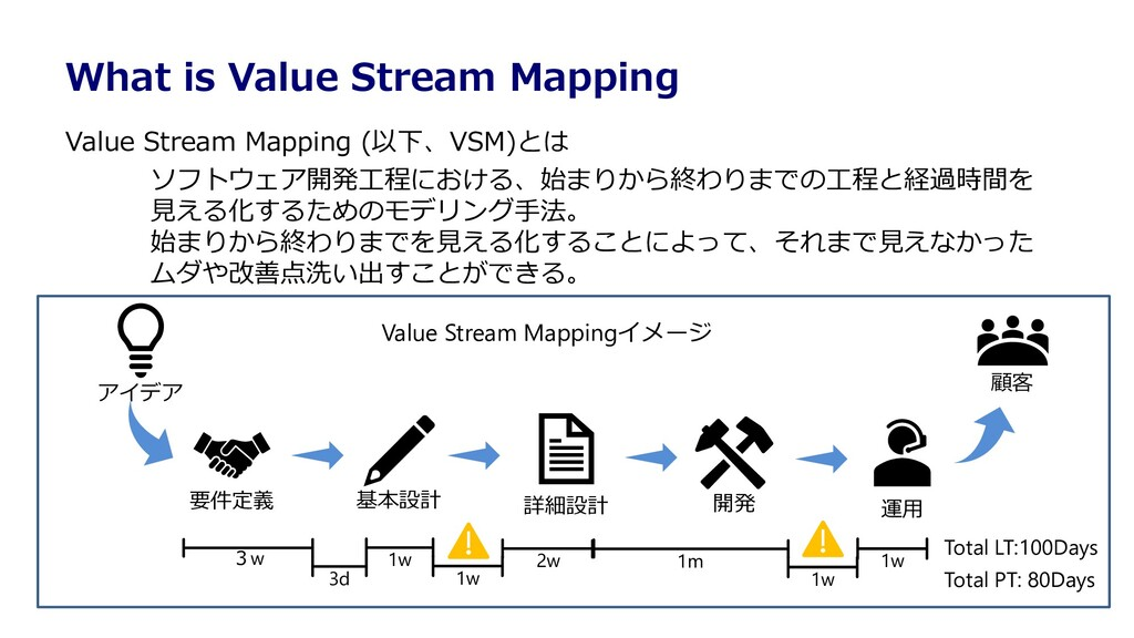 What is Value Stream Mapping Value Stream Mappi...