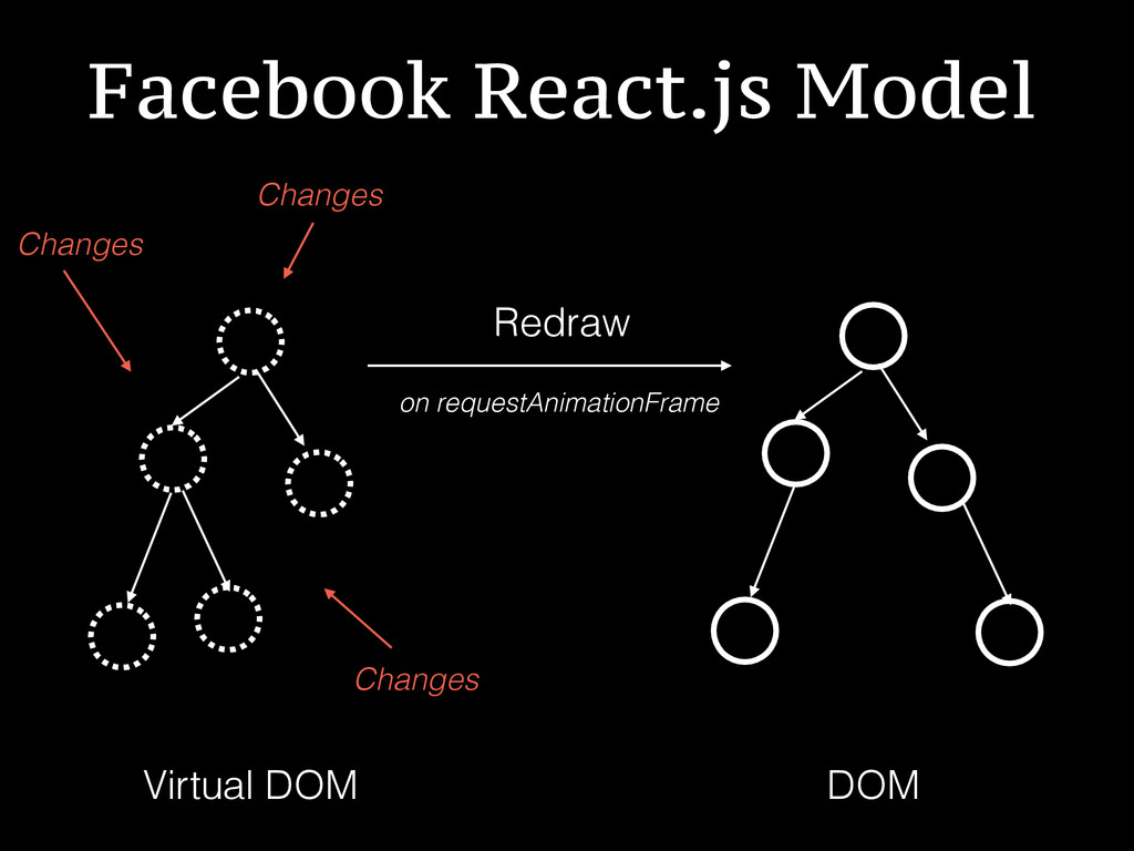 Facebook React.js Model DOM Virtual DOM Redraw ...