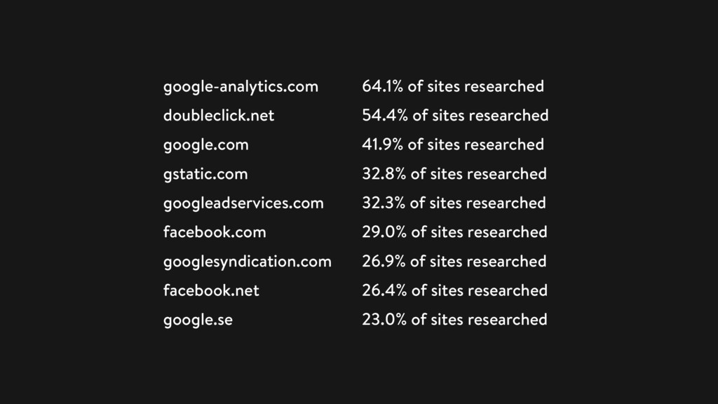 google-analytics.com 64.1% of sites researched ...