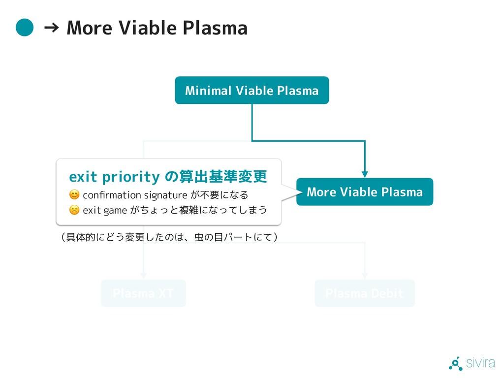 sivira → More Viable Plasma Minimal Viable Plas...