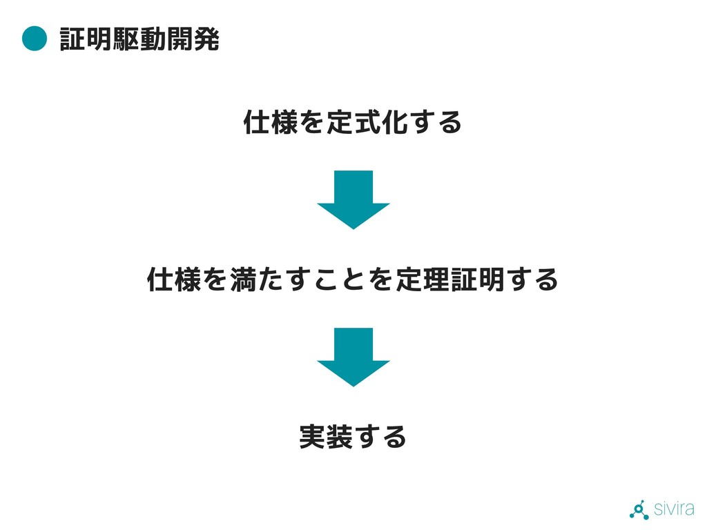 sivira 証明駆動開発 仕様を満たすことを定理証明する 実装する 仕様を定式化する