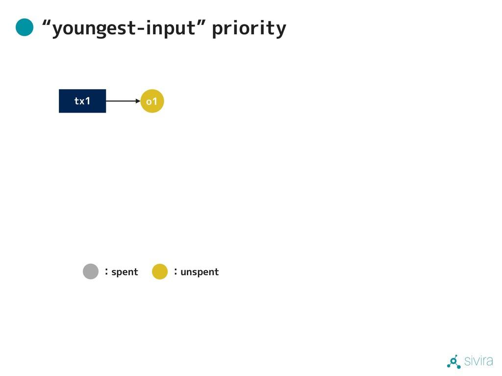 "sivira ""youngest-input"" priority tx1 o1 :spent ..."