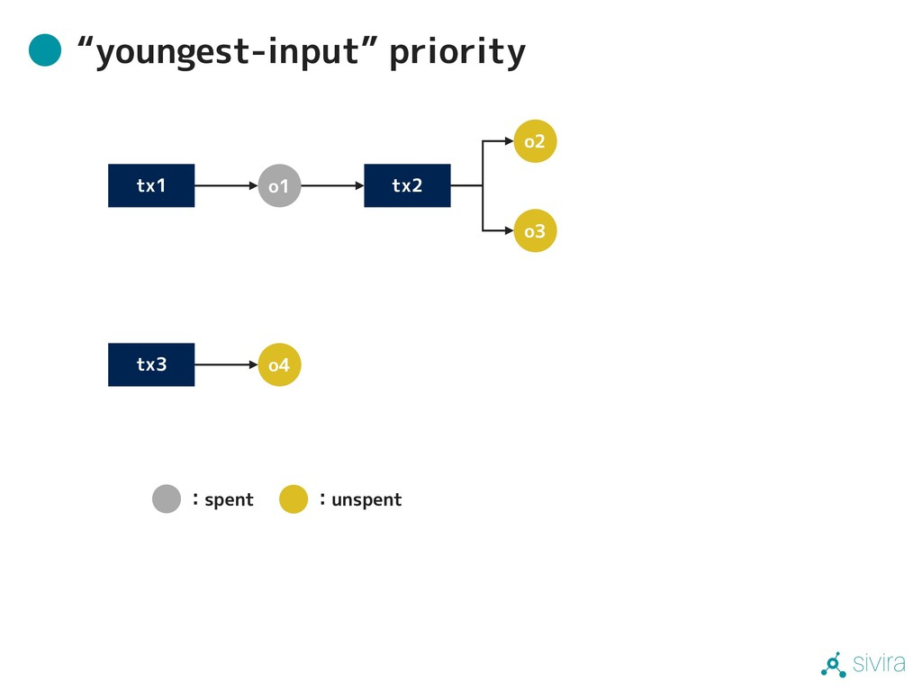 "sivira ""youngest-input"" priority tx1 tx2 tx3 o1..."