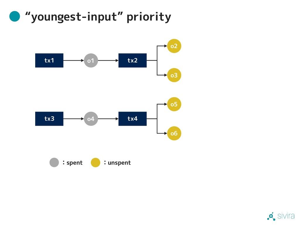 "sivira ""youngest-input"" priority tx1 tx2 tx4 tx..."