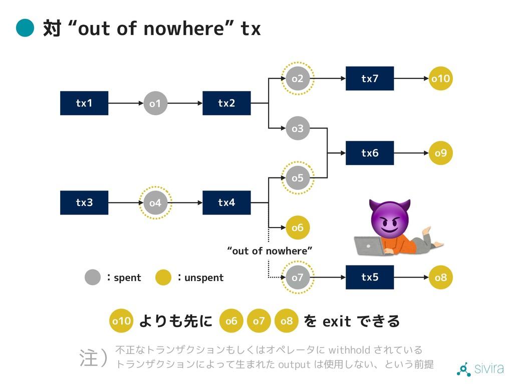 """sivira 対 """"out of nowhere"""" tx tx1 tx2 tx4 tx3 o1..."""