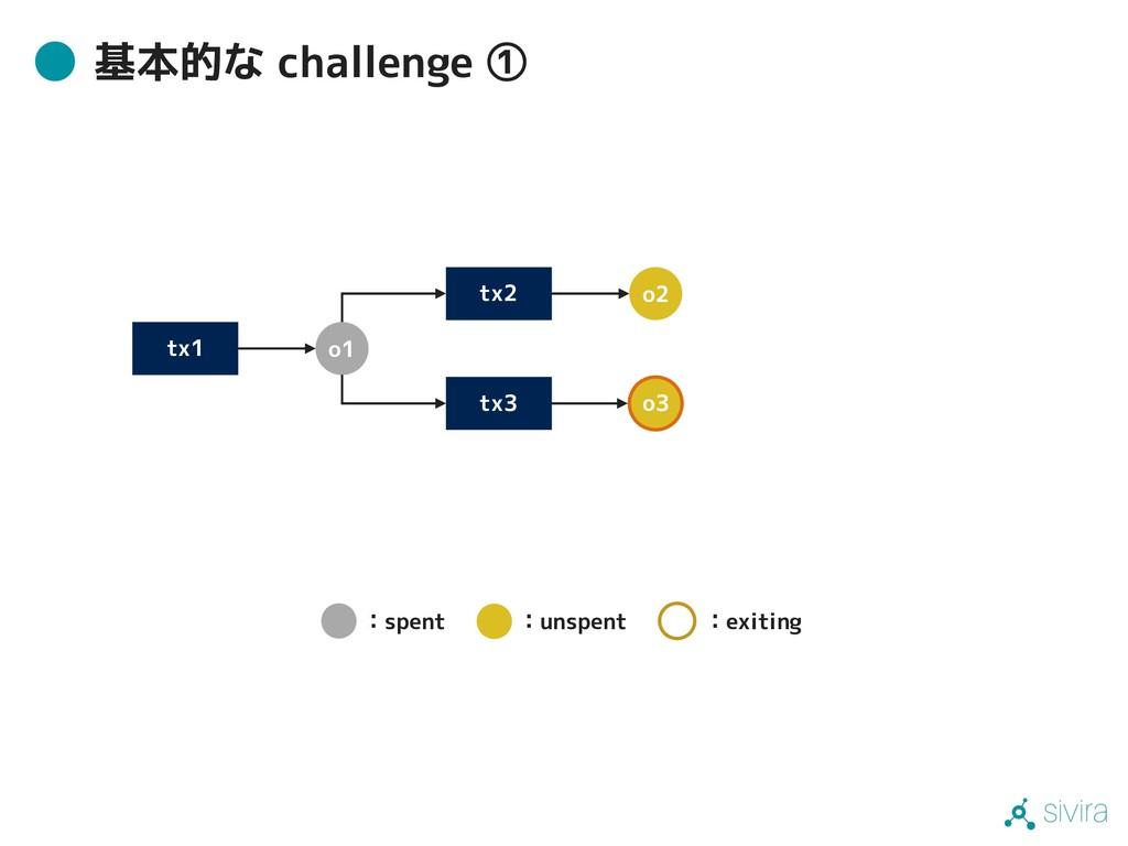 sivira 基本的な challenge ① tx1 tx3 o1 o3 tx2 o2 :s...