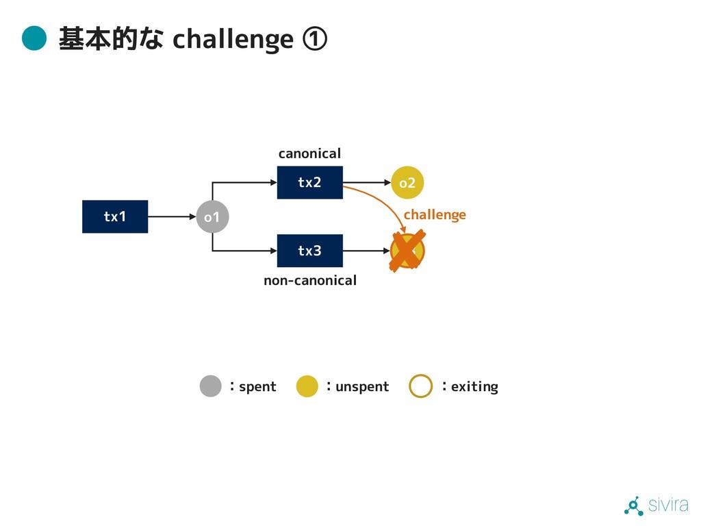 sivira 基本的な challenge ① tx1 tx3 o1 o3 tx2 o2 ca...