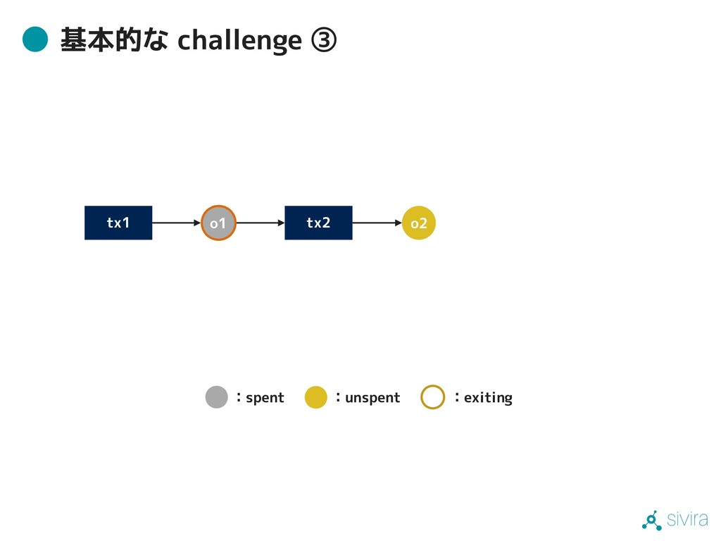 sivira 基本的な challenge ③ tx1 tx2 o1 o2 :spent :u...