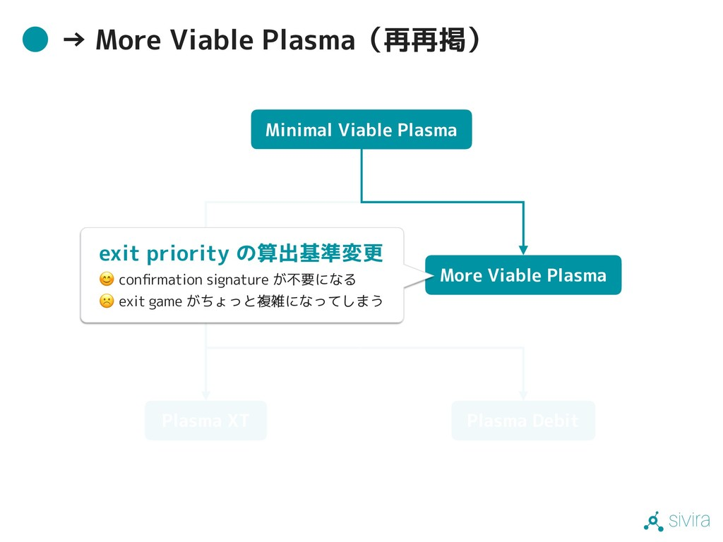 sivira → More Viable Plasma(再再掲) Minimal Viable...