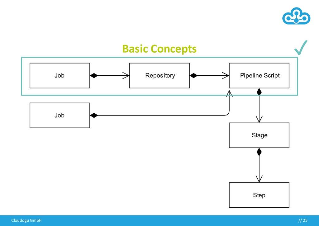 Basic Concepts Cloudogu GmbH // 25 ✓