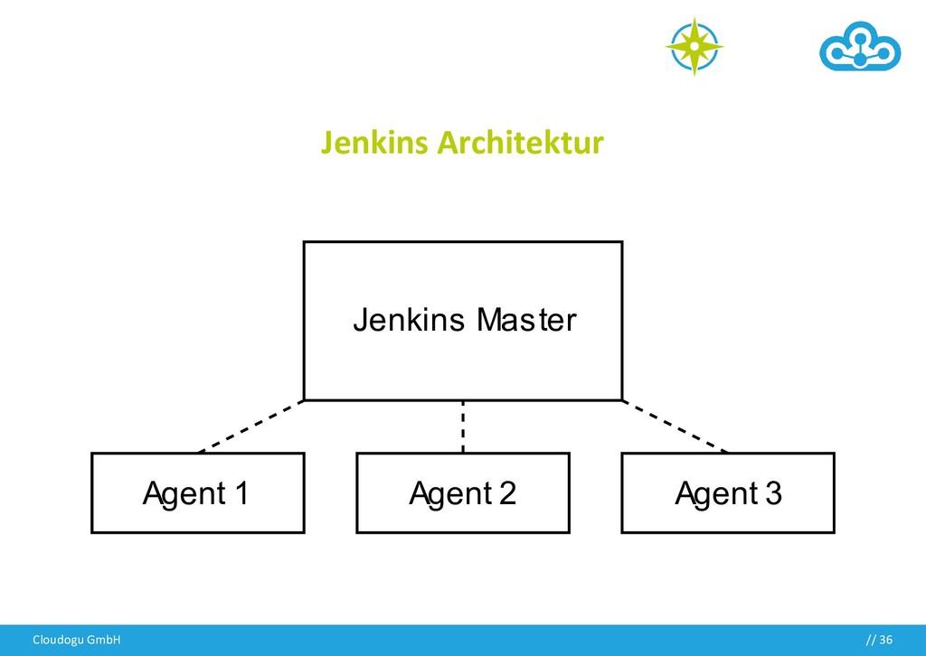 Jenkins Architektur Cloudogu GmbH // 36