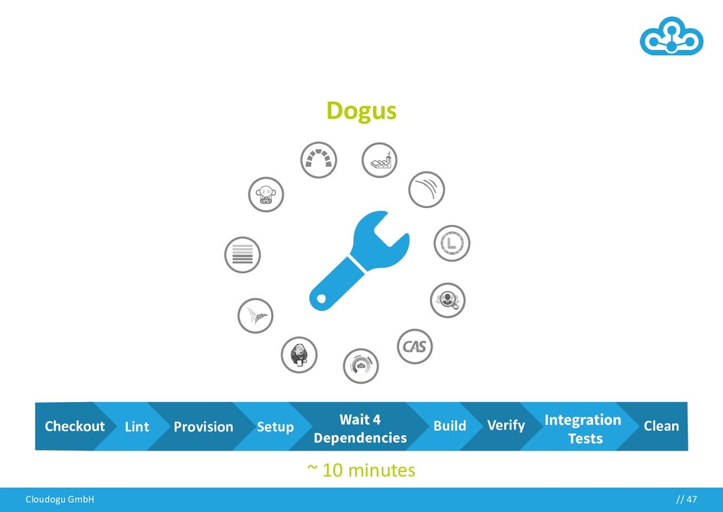 Dogus Cloudogu GmbH // 47 Lint Setup Build Inte...