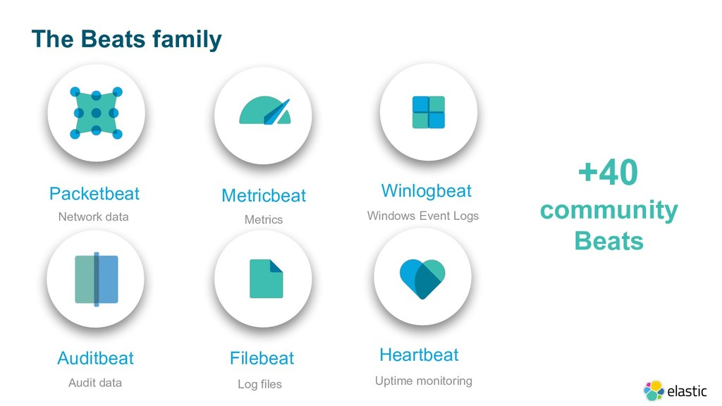 The Beats family Heartbeat Uptime monitoring Fi...