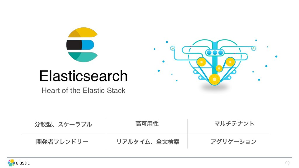 29 Elasticsearch Heart of the Elastic Stack ෼ࢄܕ...