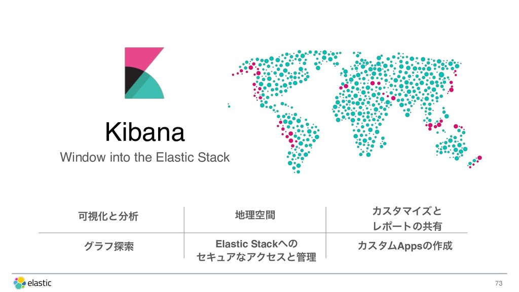 73 Kibana Window into the Elastic Stack ՄࢹԽͱ෼ੳ ...