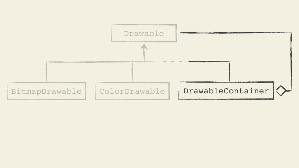 Drawable BitmapDrawable DrawableContainer Color...