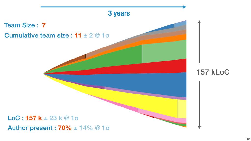 12 157 kLoC Cumulative team size : 11 ± 2 @ 1σ ...