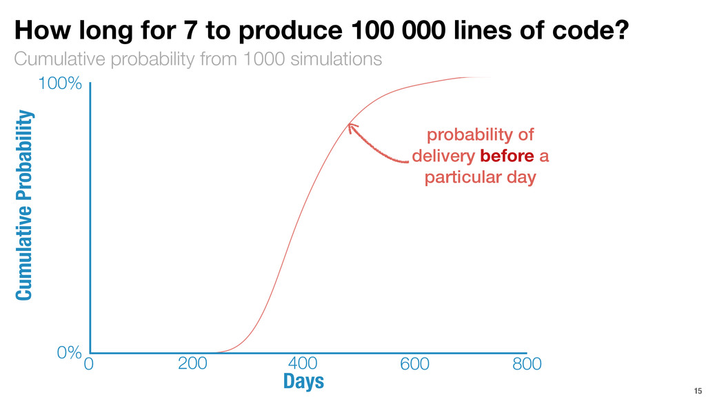 Cumulative probability from 1000 simulations 15...