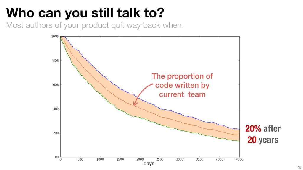 Most authors of your product quit way back when...