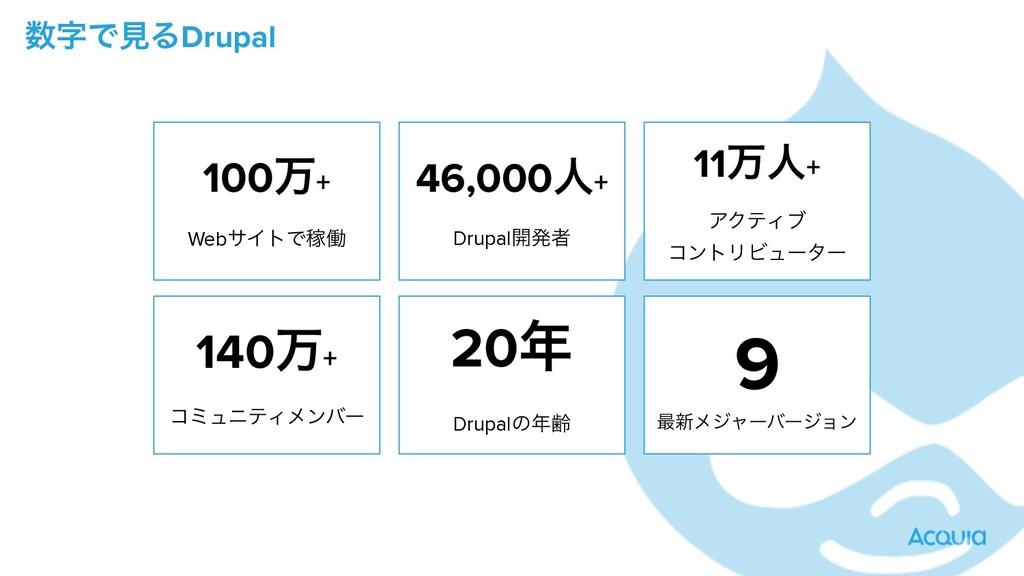 ͰݟΔDrupal 100ສ+ WebαΠτͰՔಇ 46,000ਓ+ Drupal։ൃऀ ...