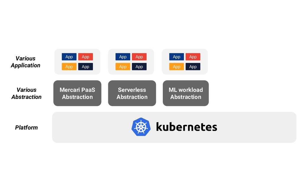 Serverless Abstraction Various Abstraction Plat...