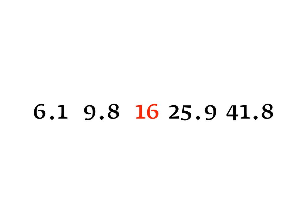 16 25.9 41.8 9.8 6.1