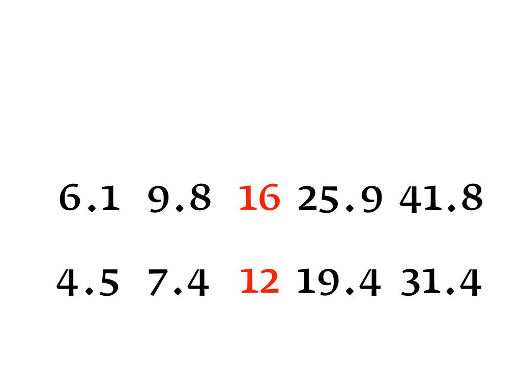 16 25.9 41.8 9.8 6.1 12 19.4 31.4 7.4 4.5