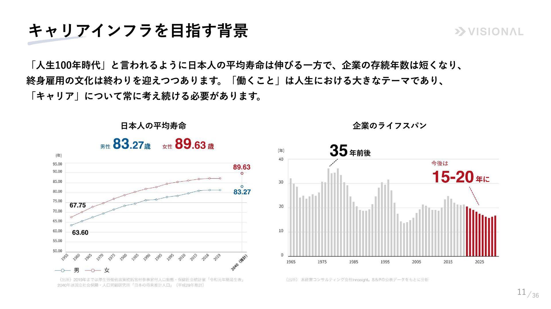 12 VISIONAL DESIGN Philosophy 15 VISIONAL DESI...