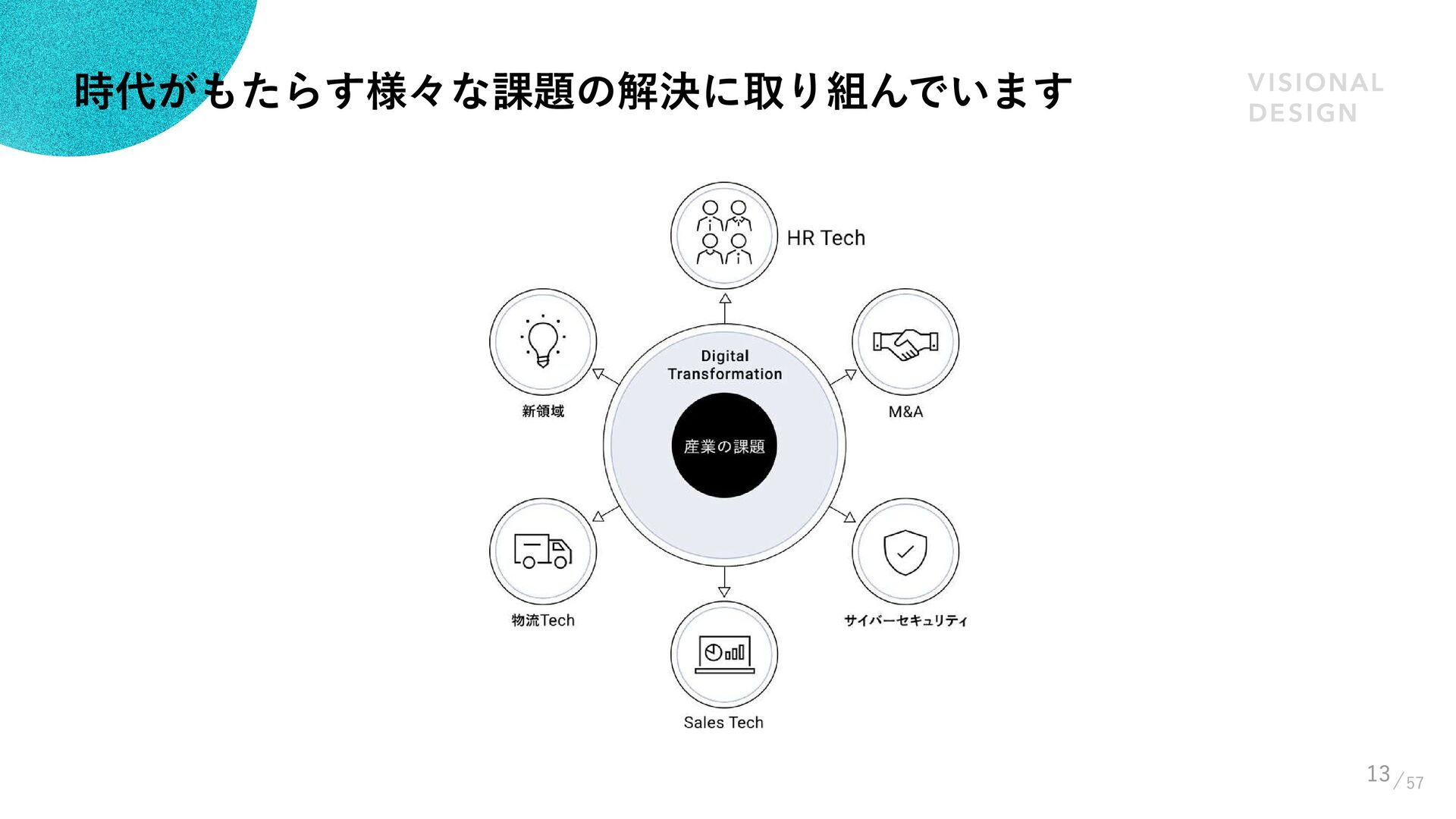 13 VISIONAL DESIGN Philosophy プ ロ ダ ク ト 、 サ ー ...
