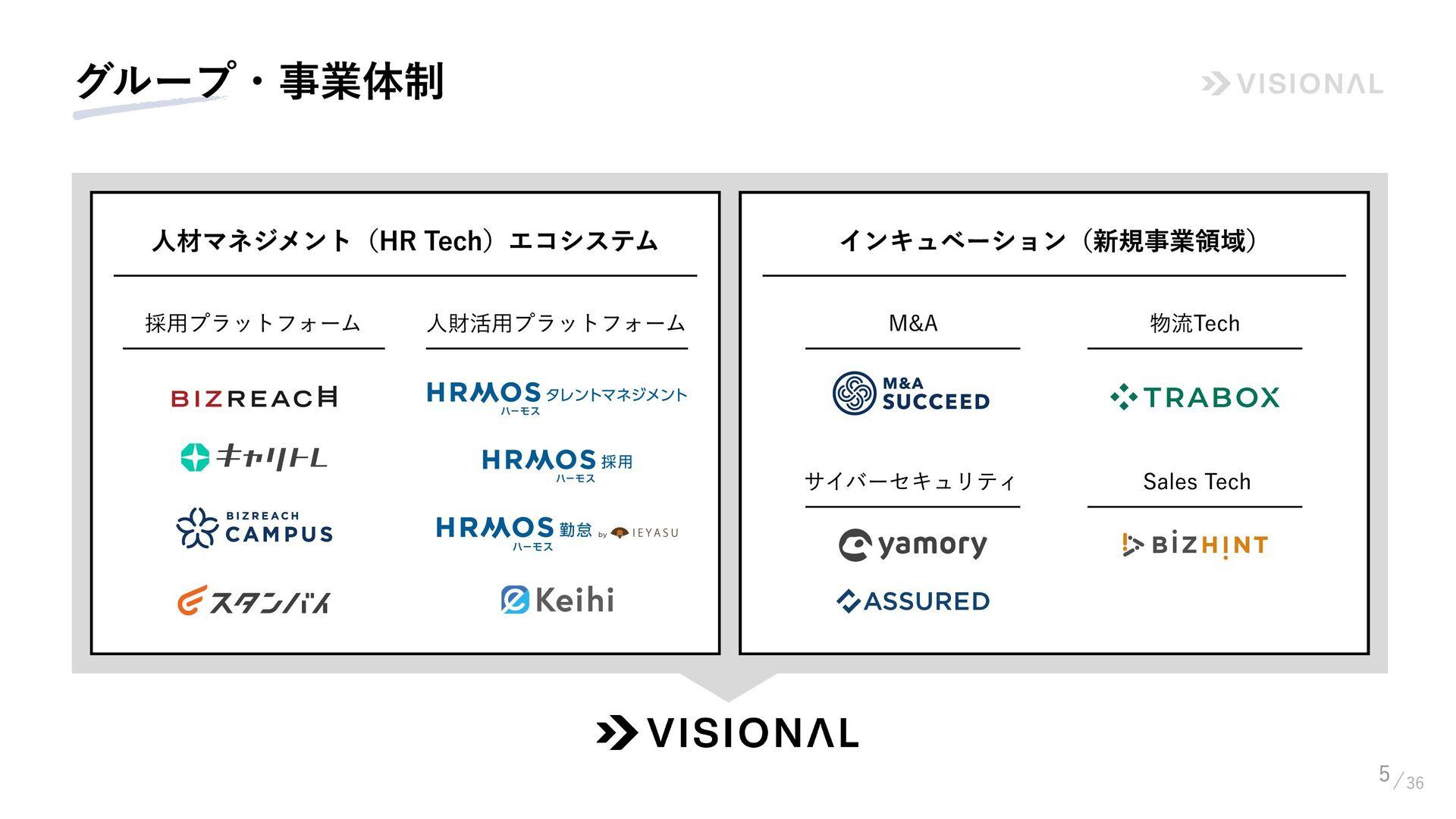 5 グループ・事業体制 人材マネジメント (HR Tech) エコシステム インキュベーショ...