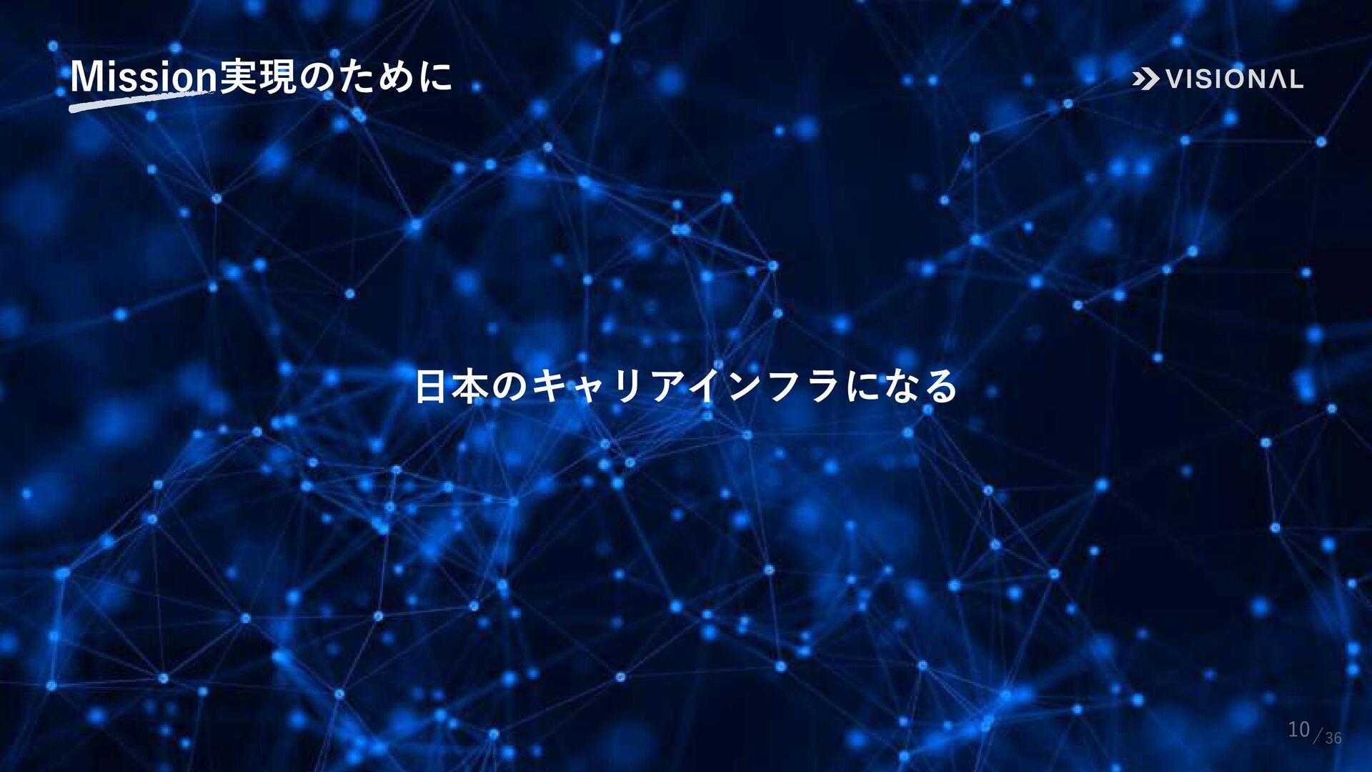 10 サービスの歴史 Incubation HR Tech 2009年 2014年 2015年...