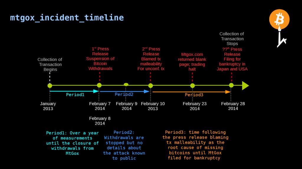 mtgox_incident_timeline Period3 Period1 Period2...