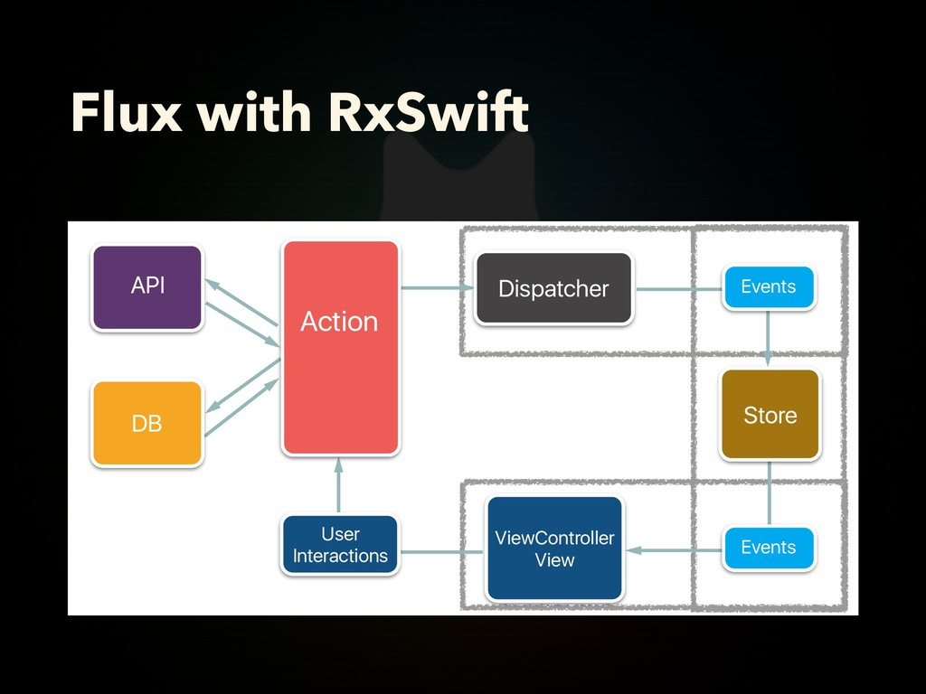 Flux with RxSwift Action Dispatcher User Intera...