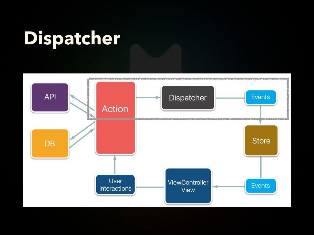 Dispatcher Action Dispatcher User Interactions ...