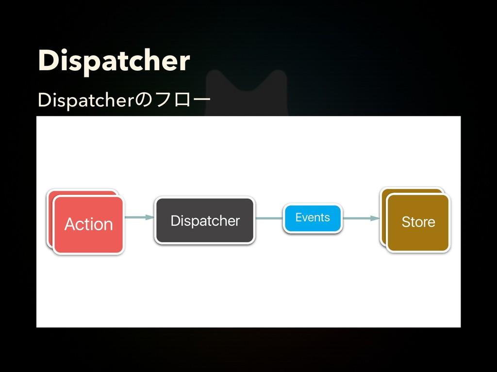 Dispatcher Dispatcherͷϑϩʔ Dispatcher Store Even...