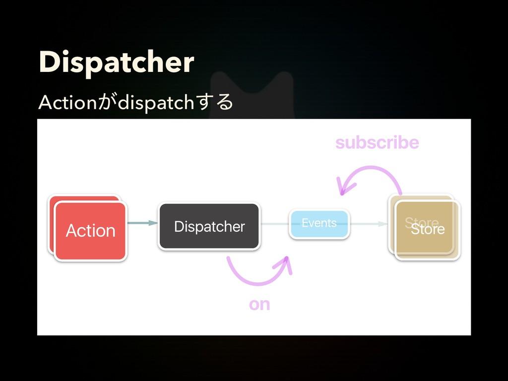 Dispatcher Action͕dispatch͢Δ Dispatcher Store S...