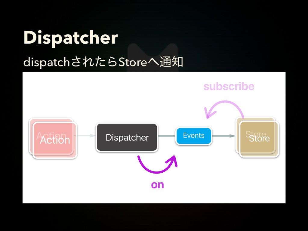 Dispatcher dispatch͞ΕͨΒStore௨ Dispatcher Stor...