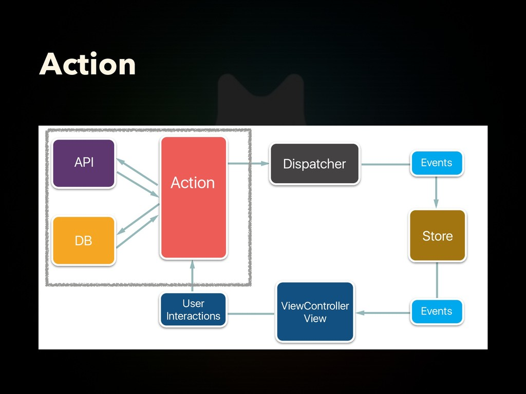 Action Action Dispatcher User Interactions API ...