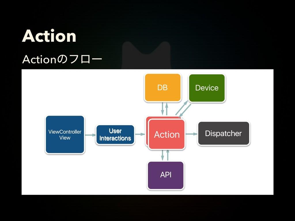 Action Actionͷϑϩʔ Action Action Dispatcher User...