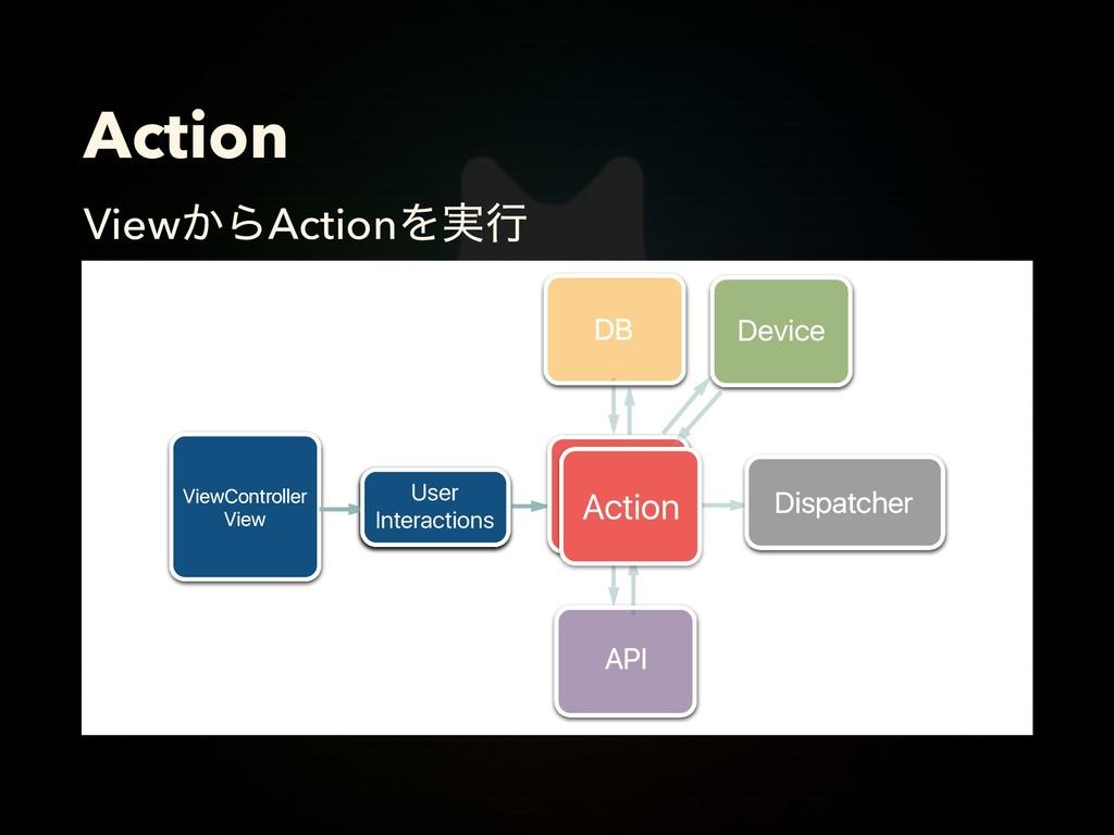 Action View͔ΒActionΛ࣮ߦ Action Action Dispatcher...