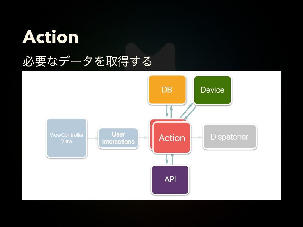 Action ඞཁͳσʔλΛऔಘ͢Δ Action Action Dispatcher Use...