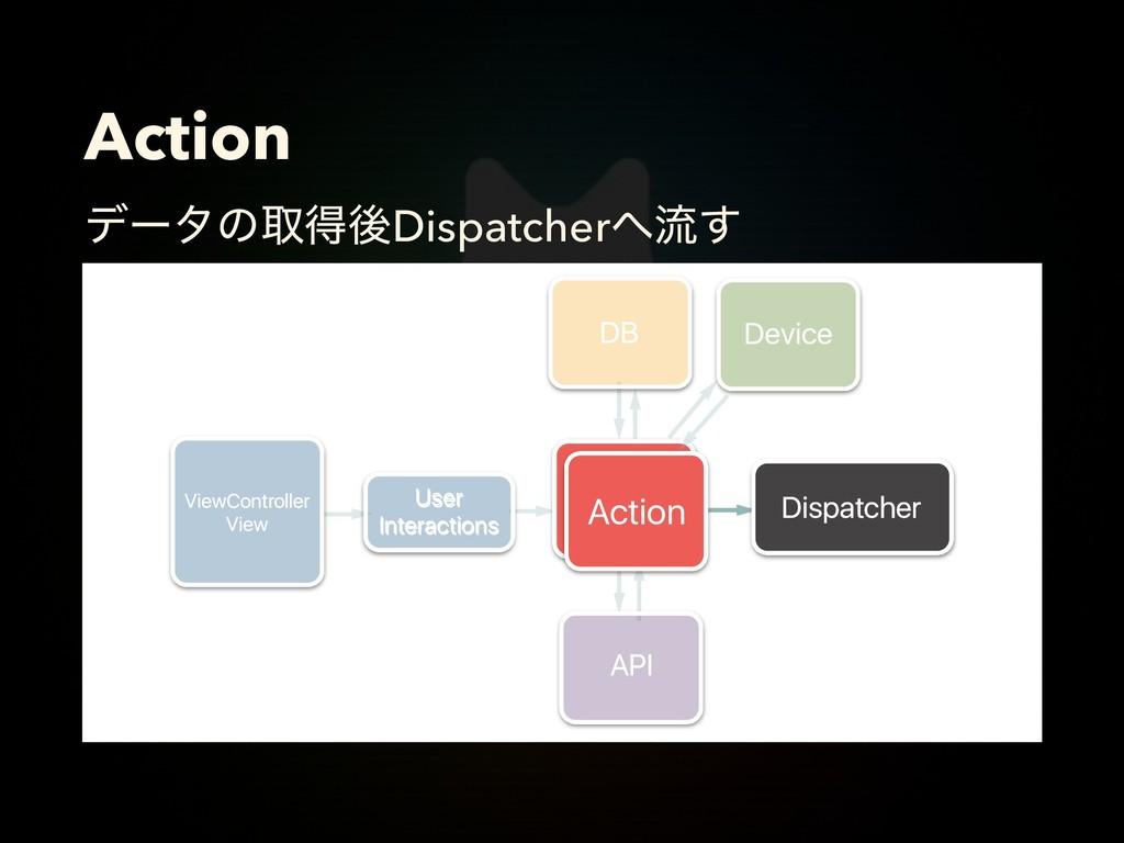 Action σʔλͷऔಘޙDispatcherྲྀ͢ Action Action Dispa...