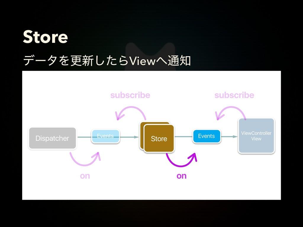 Store σʔλΛߋ৽ͨ͠ΒView௨ Store Store ViewControll...
